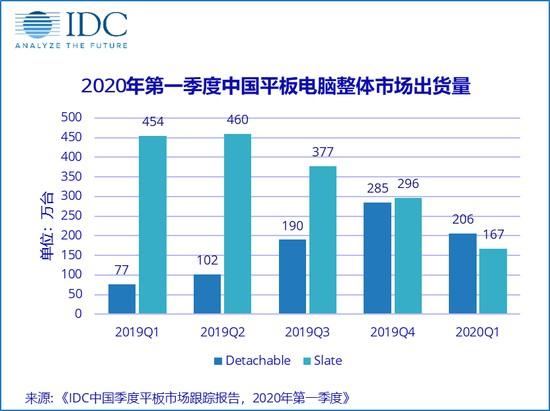 中國平板電腦2020第一季度出貨量增加 華為超過蘋果奪冠 (2)