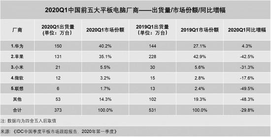 中國平板電腦2020第一季度出貨量增加 華為超過蘋果奪冠 (1)