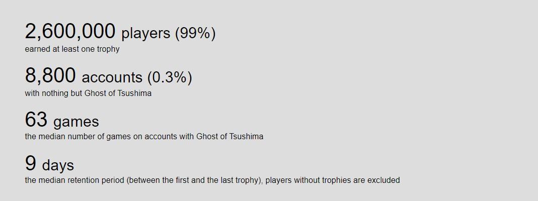 《对马之魂》发售10天玩家总数达260万 还在上涨 (3)